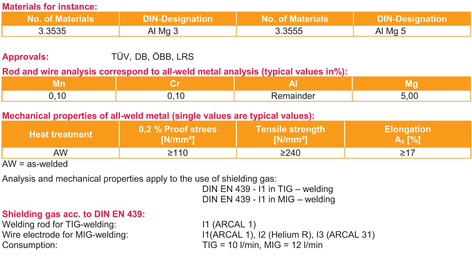 Prídavný materiál pre zváranie zliatin AlMg a AlMgSi metódou TIG a MIG 3347a2f315